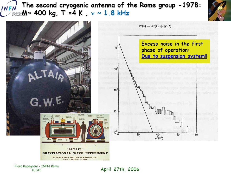 April 27th, 2006 Piero Rapagnani – INFN Roma ILIAS The second cryogenic antenna of the Rome group -1978: M~ 400 kg, T =4 K, ~ 1.8 kHz Excess noise in