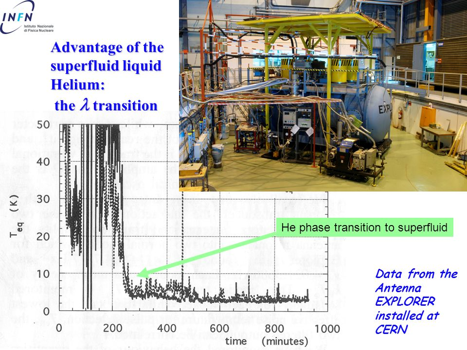 April 27th, 2006 Piero Rapagnani – INFN Roma ILIAS Advantage of the superfluid liquid Helium: the transition Data from the Antenna EXPLORER installed