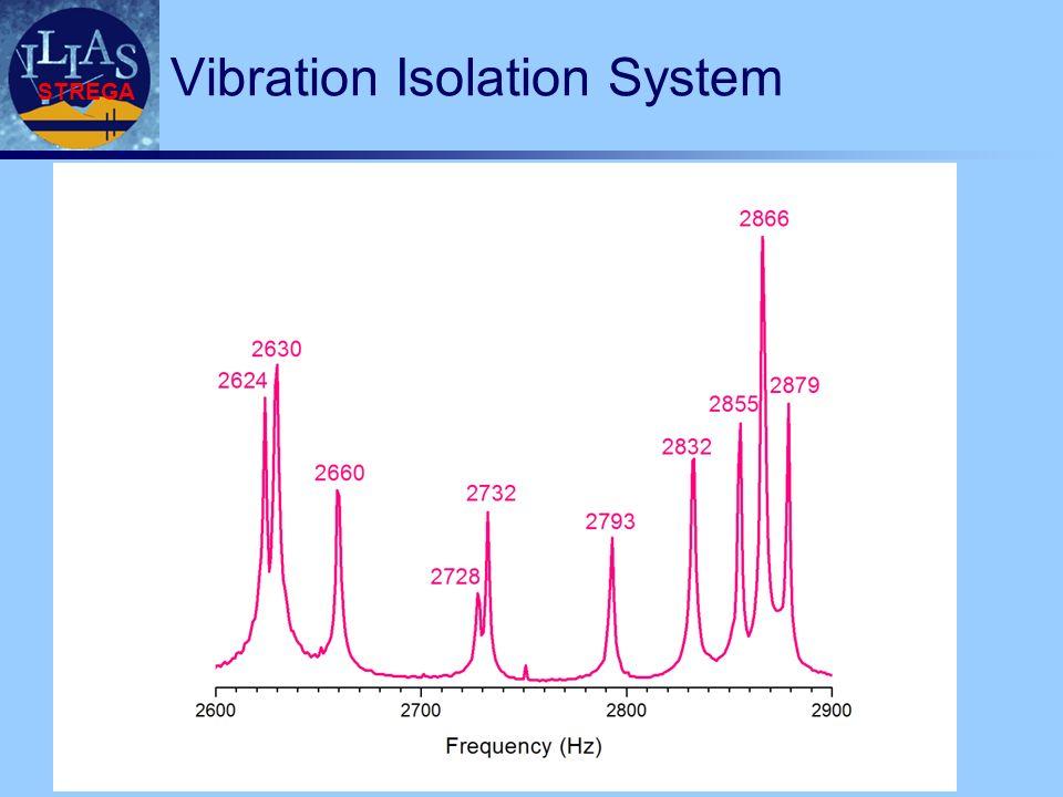 STREGA Vibration Isolation System
