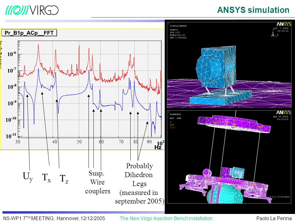 Paolo La Penna The New Virgo Injection Bench installationN5-WP1 7 TH MEETING, Hannover, 12/12/2005 ANSYS simulation UyUy TxTx 90807060504030 TzTz Susp
