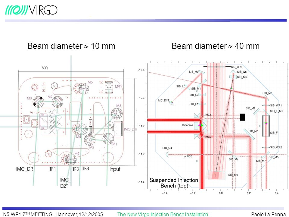Paolo La Penna The New Virgo Injection Bench installationN5-WP1 7 TH MEETING, Hannover, 12/12/2005 Beam diameter 10 mmBeam diameter 40 mm