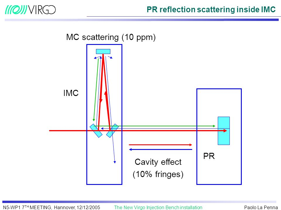 Paolo La Penna The New Virgo Injection Bench installationN5-WP1 7 TH MEETING, Hannover, 12/12/2005 PR reflection scattering inside IMC MC scattering (