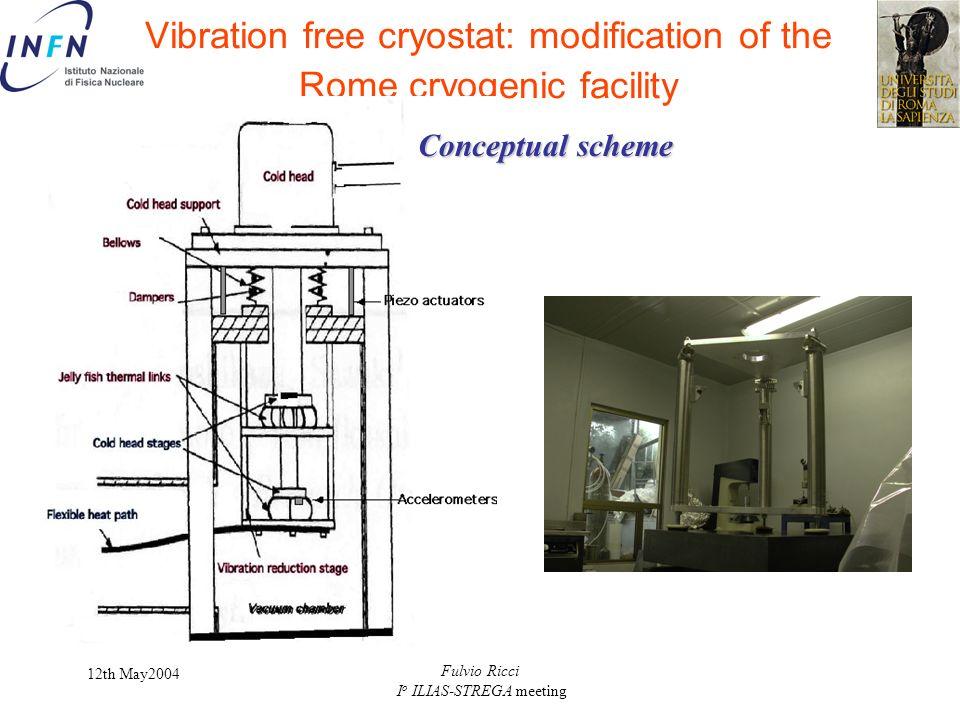 12th May2004 Fulvio Ricci I o ILIAS-STREGA meeting Vibration free cryostat: modification of the Rome cryogenic facility Conceptual scheme