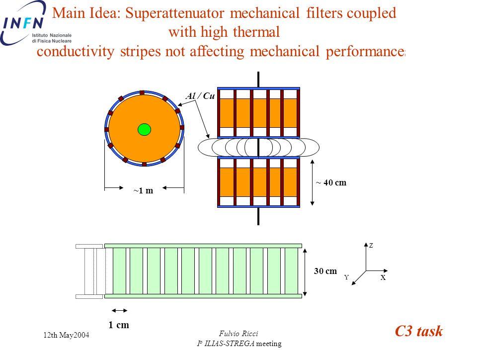 12th May2004 Fulvio Ricci I o ILIAS-STREGA meeting Al / Cu ~1 m ~ 40 cm x Z Y 30 cm 1 cm Main Idea: Superattenuator mechanical filters coupled with high thermal conductivity stripes not affecting mechanical performances C3 task