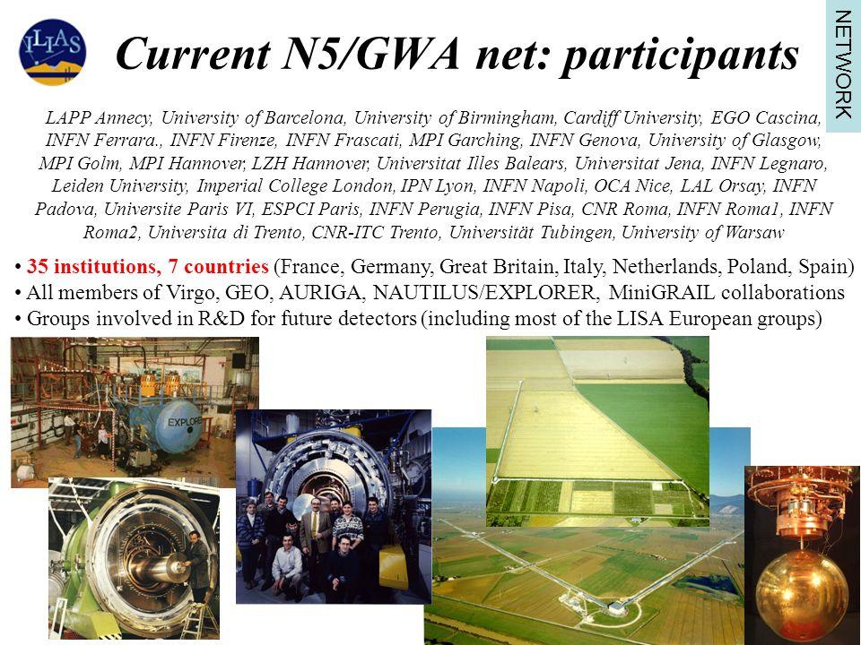 Current N5/GWA net: participants LAPP Annecy, University of Barcelona, University of Birmingham, Cardiff University, EGO Cascina, INFN Ferrara., INFN