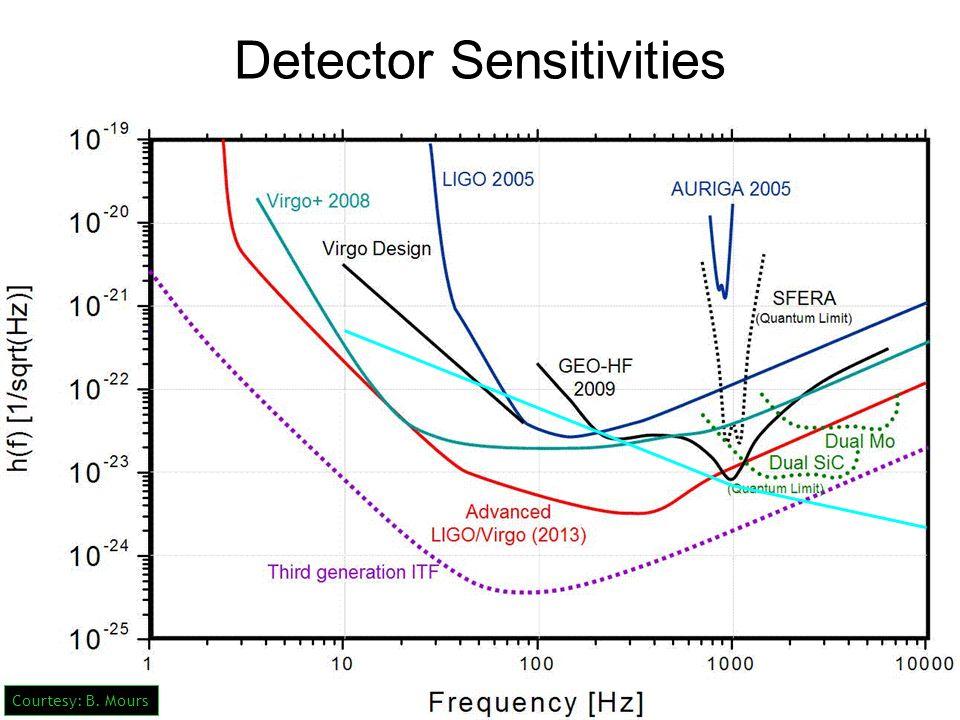 Detector Sensitivities Courtesy: B. Mours