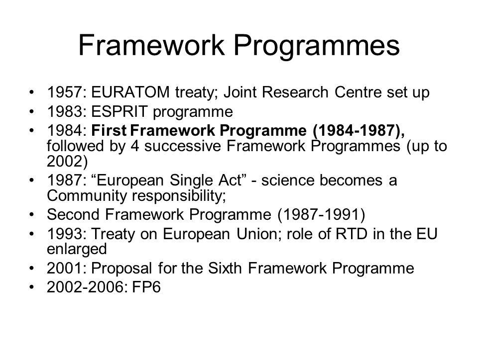 Framework Programmes 1957: EURATOM treaty; Joint Research Centre set up 1983: ESPRIT programme 1984: First Framework Programme (1984-1987), followed b