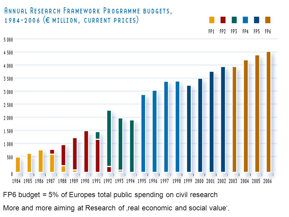 FP6 budget = 5% of Europes total public spending on civil research More and more aiming at Research of real economic and social value.