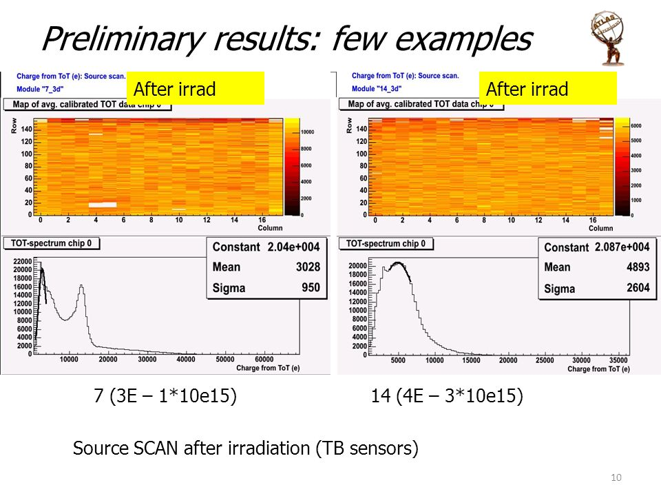 Preliminary results: few examples 10 7 (3E – 1*10e15) 14 (4E – 3*10e15) Source SCAN after irradiation (TB sensors) After irrad