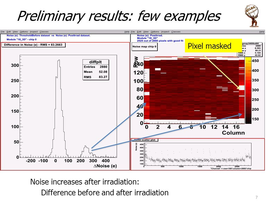 Noise increases after irradiation: Difference before and after irradiation Pixel masked 7