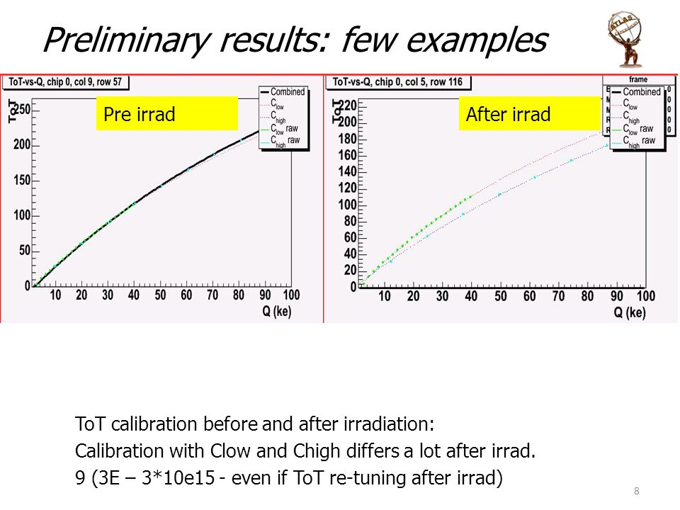 Preliminary results: few examples ToT calibration before and after irradiation: Calibration with Clow and Chigh differs a lot after irrad.