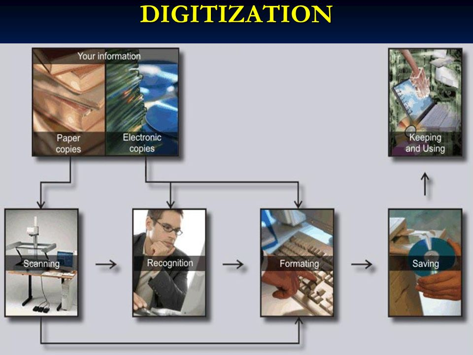 DIGITIZATION