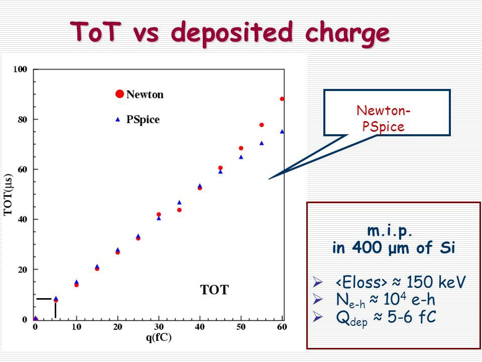 ToT vs deposited charge ToT vs deposited charge Newton- PSpice m.i.p. in 400 μm of Si 150 keV N e-h 10 4 e-h Q dep 5-6 fC