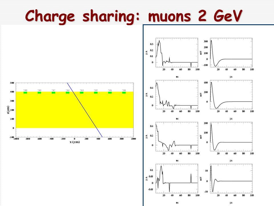 Charge sharing: muons 2 GeV Charge sharing: muons 2 GeV