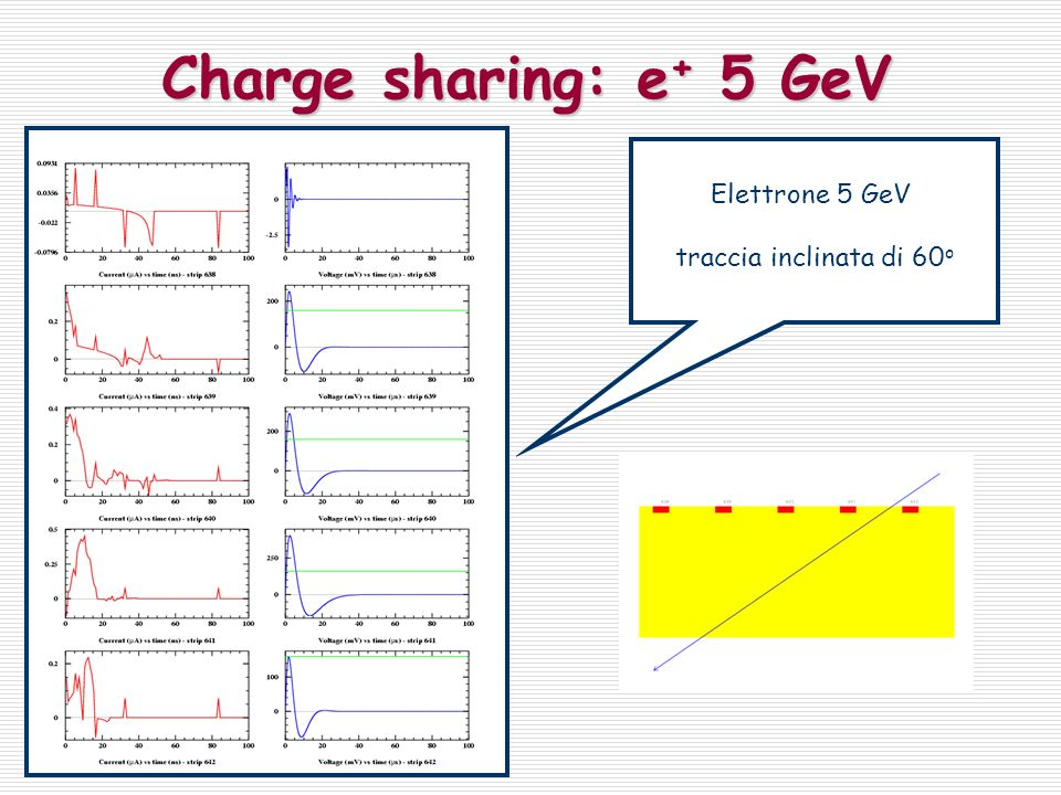 Charge sharing: e + 5 GeV Elettrone 5 GeV traccia inclinata di 60 o