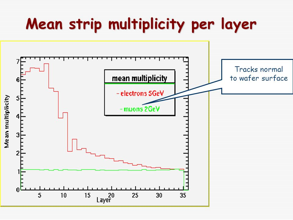 Mean strip multiplicity per layer Mean strip multiplicity per layer Tracks normal to wafer surface