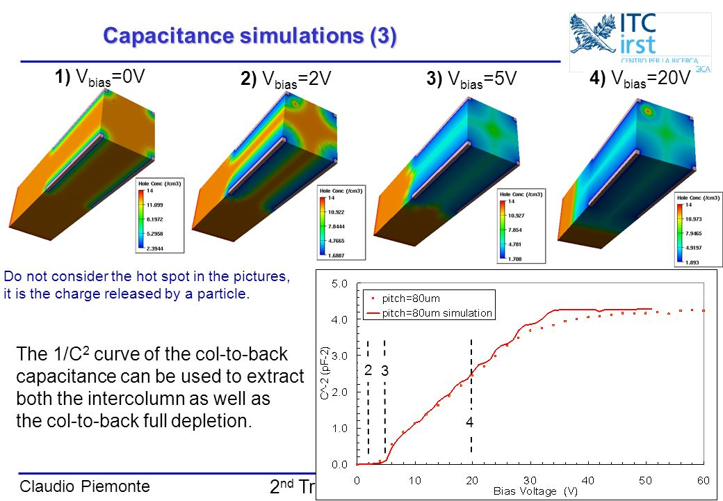Claudio Piemonte Trento, 13-14 Feb. 2006 2 nd Trento workshop Capacitance simulations (3) 1) V bias =0V 2) V bias =2V 3) V bias =5V 4) V bias =20V The