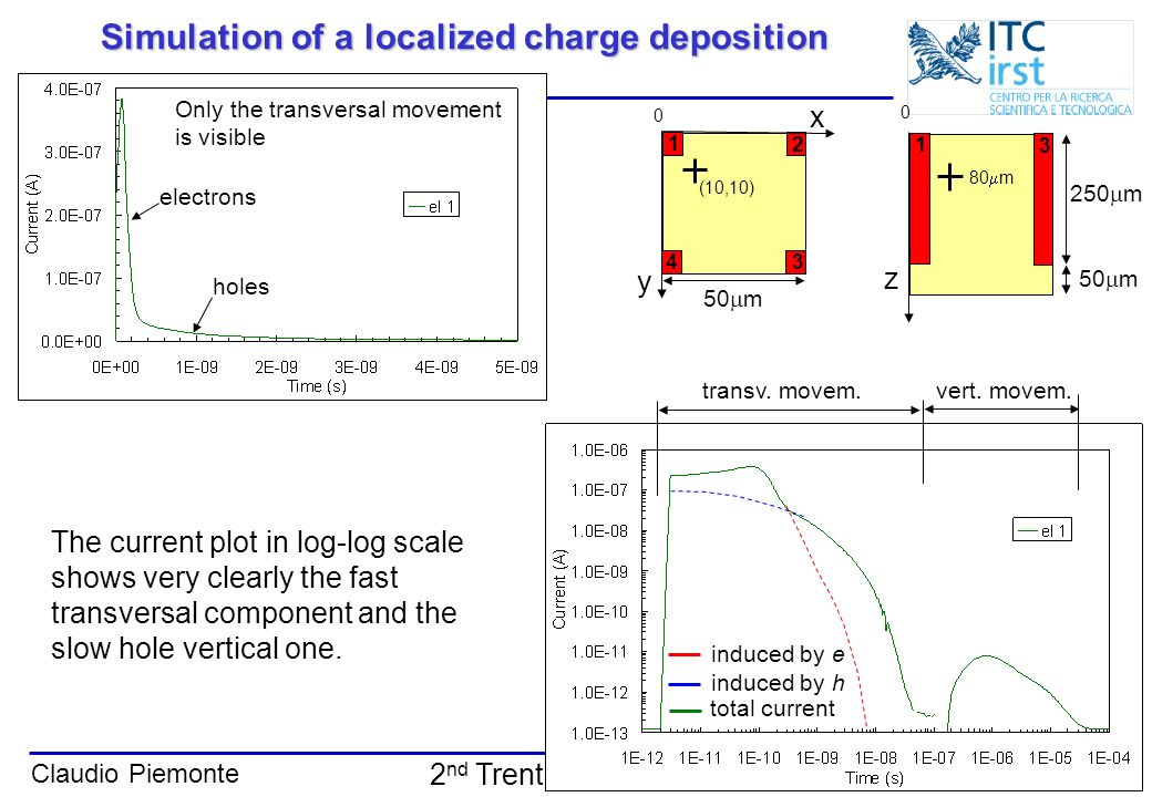 Claudio Piemonte Trento, 13-14 Feb. 2006 2 nd Trento workshop Simulation of a localized charge deposition Only the transversal movement is visible The