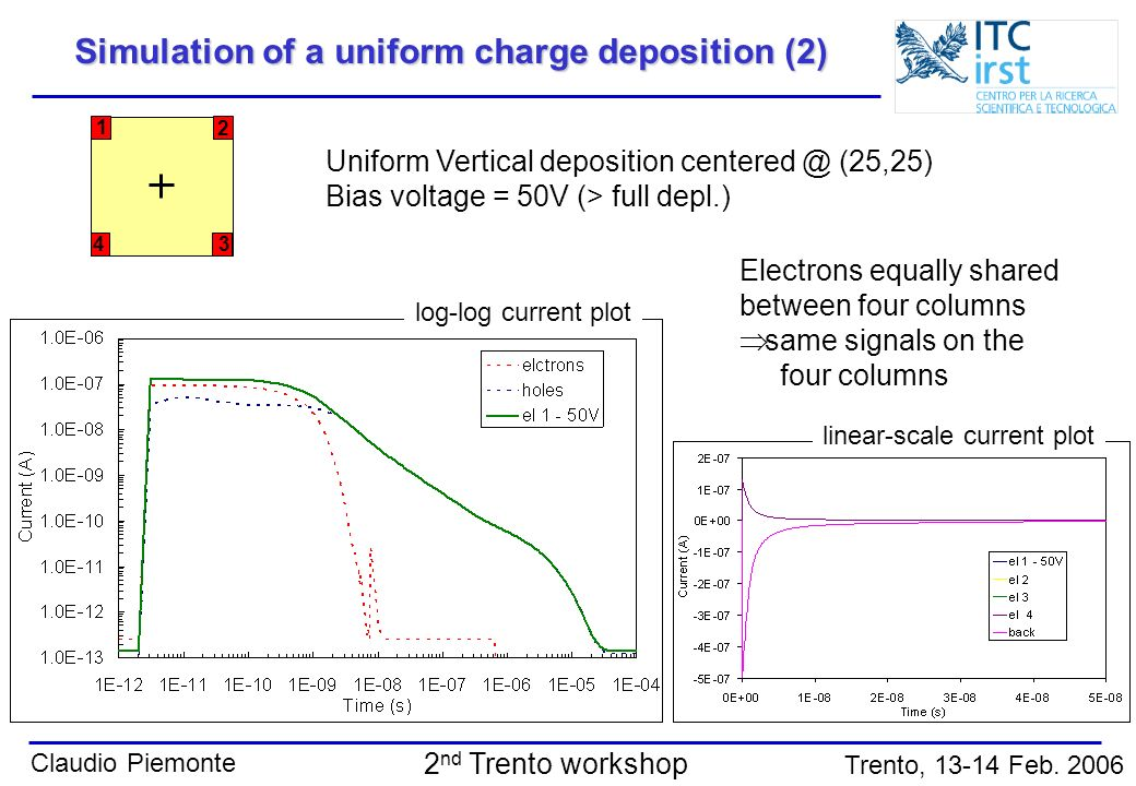 Claudio Piemonte Trento, 13-14 Feb. 2006 2 nd Trento workshop 1 2 3 4 Simulation of a uniform charge deposition (2) Uniform Vertical deposition center