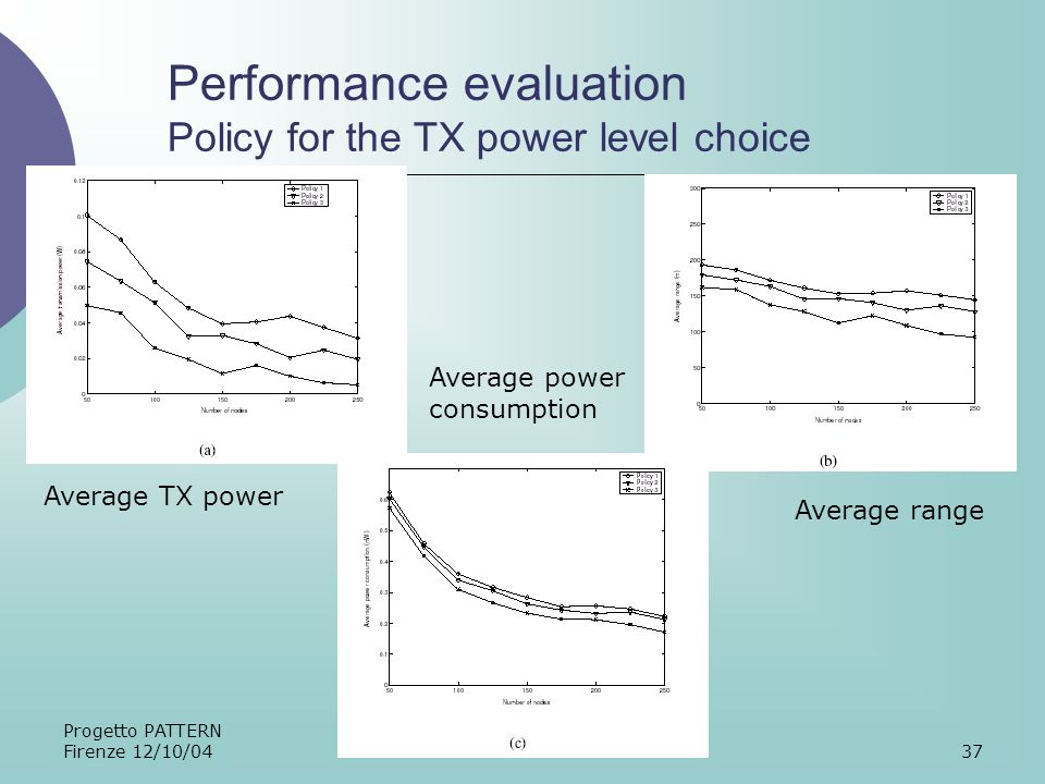 Progetto PATTERN Firenze 12/10/0437 Performance evaluation Policy for the TX power level choice Average TX power Average power consumption Average range