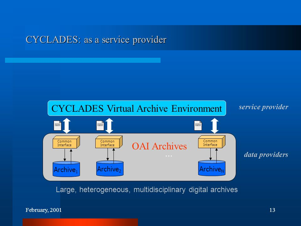 February, 200113 Large, heterogeneous, multidisciplinary digital archives CYCLADES Virtual Archive Environment...