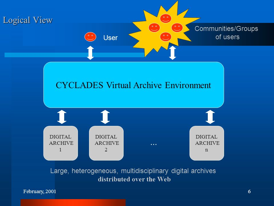 February, 20016 CYCLADES Virtual Archive Environment DIGITAL ARCHIVE 1 DIGITAL ARCHIVE 2 DIGITAL ARCHIVE n...