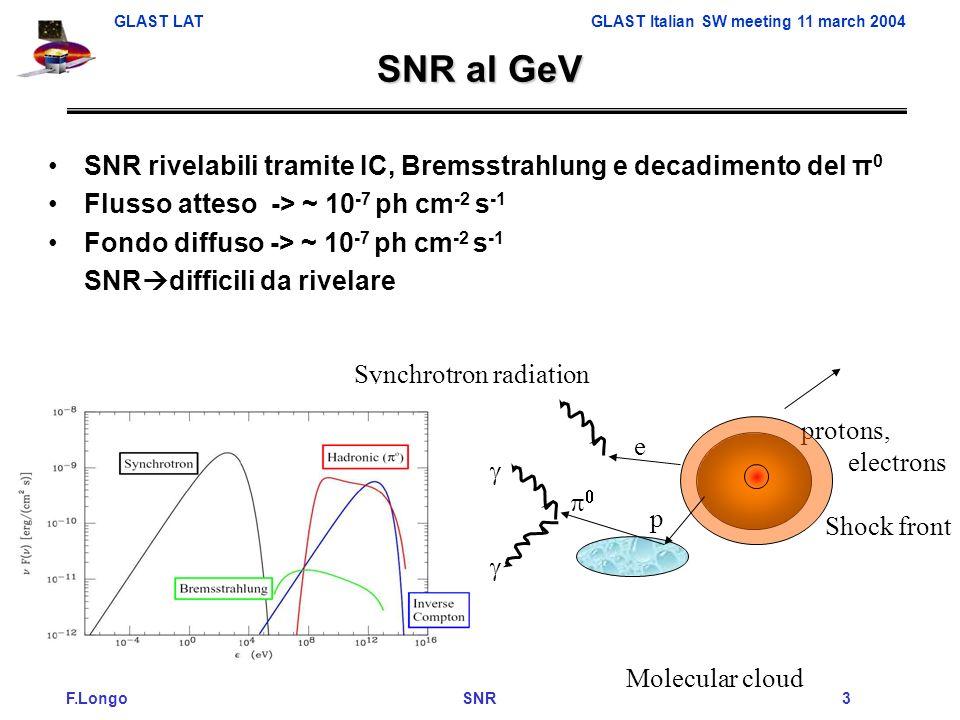 F.Longo SNR 3 GLAST LAT GLAST Italian SW meeting 11 march 2004 SNR al GeV SNR rivelabili tramite IC, Bremsstrahlung e decadimento del π 0 Flusso atteso -> ~ 10 -7 ph cm -2 s -1 Fondo diffuso -> ~ 10 -7 ph cm -2 s -1 SNR difficili da rivelare Shock front Molecular cloud protons, electrons Synchrotron radiation e p