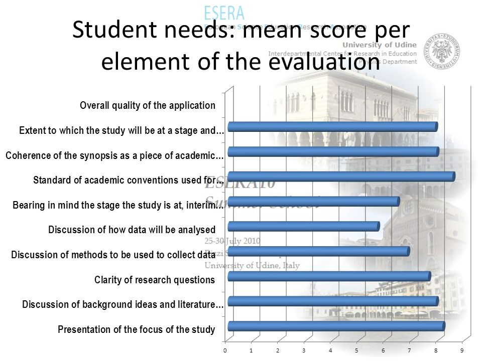 Student needs: mean score per element of the evaluation