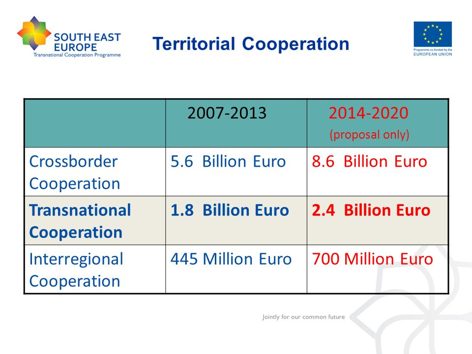 Territorial Cooperation 2007-2013 2014-2020 (proposal only) Crossborder Cooperation 5.6 Billion Euro8.6 Billion Euro Transnational Cooperation 1.8 Bil