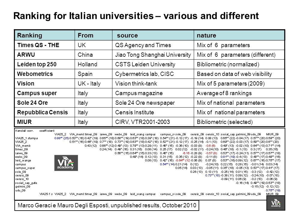 Ranking for Italian universities – various and different Marco Geraci e Mauro Degli Esposti, unpublished results, October 2010 RankingFrom sourcenature Times QS - THEUKQS Agency and TimesMix of 6 parameters ARWUChinaJiao Tong Shanghai UniversityMix of 6 parameters (different) Leiden top 250HollandCSTS Leiden UniversityBibliometric (normalized) WebometricsSpainCybermetrics lab, CISCBased on data of web visibility VisionUK - ItalyVision think-tankMix of 5 parameters (2009) Campus superItalyCampus magazineAverage of 8 rankings Sole 24 OreItalySole 24 Ore newspaperMix of national parameters Repubblica CensisItalyCensis InstituteMix of national parameters MIURItalyCIRV, VTR Bibliometric (selected)