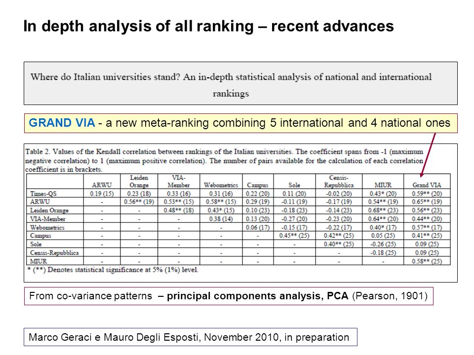 Marco Geraci e Mauro Degli Esposti, November 2010, in preparation In depth analysis of all ranking – recent advances GRAND VIA - a new meta-ranking combining 5 international and 4 national ones From co-variance patterns – principal components analysis, PCA (Pearson, 1901)