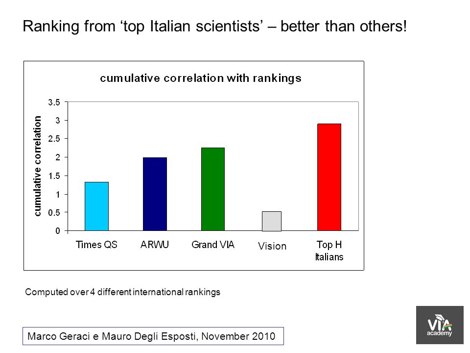 Ranking from top Italian scientists – better than others! Marco Geraci e Mauro Degli Esposti, November 2010 Computed over 4 different international ra