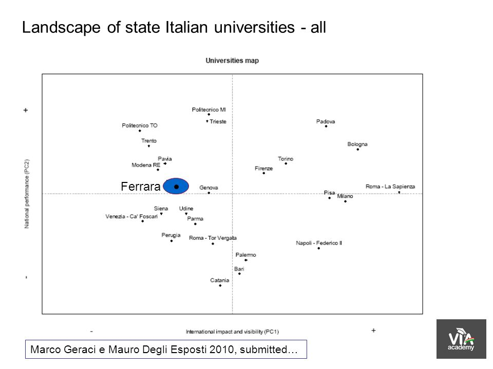 Landscape of state Italian universities - all Marco Geraci e Mauro Degli Esposti 2010, submitted… Ferrara
