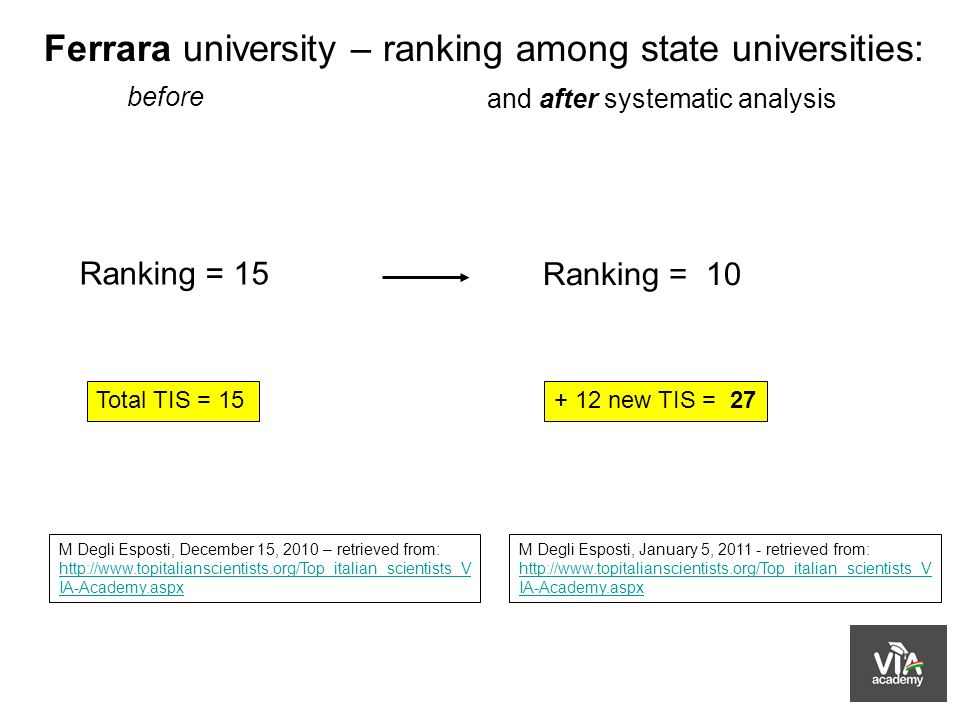 Ferrara university – ranking among state universities: before Total TIS = 15 Ranking = 15 M Degli Esposti, December 15, 2010 – retrieved from: http://www.topitalianscientists.org/Top_italian_scientists_V IA-Academy.aspx + 12 new TIS = 27 and after systematic analysis Ranking = 10 M Degli Esposti, January 5, 2011 - retrieved from: http://www.topitalianscientists.org/Top_italian_scientists_V IA-Academy.aspx