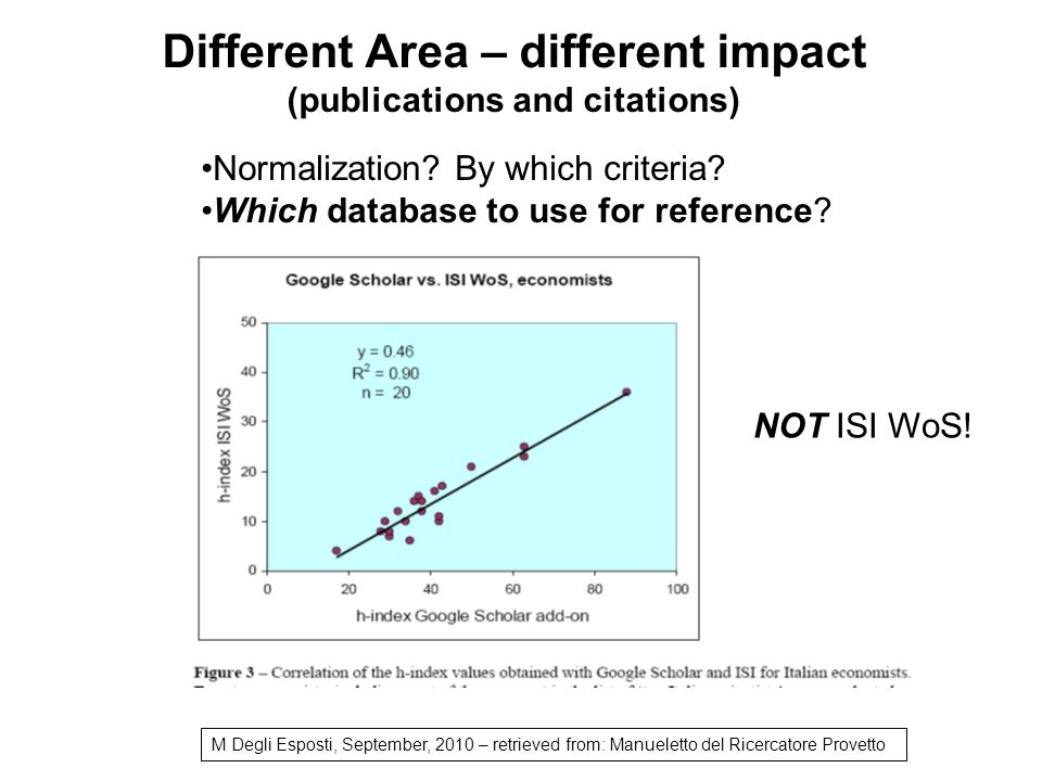 Different Area – different impact (publications and citations) Normalization.
