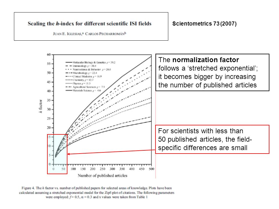 Scientometrics 73 (2007) The normalization factor follows a stretched exponential; it becomes bigger by increasing the number of published articles For scientists with less than 50 published articles, the field- specific differences are small