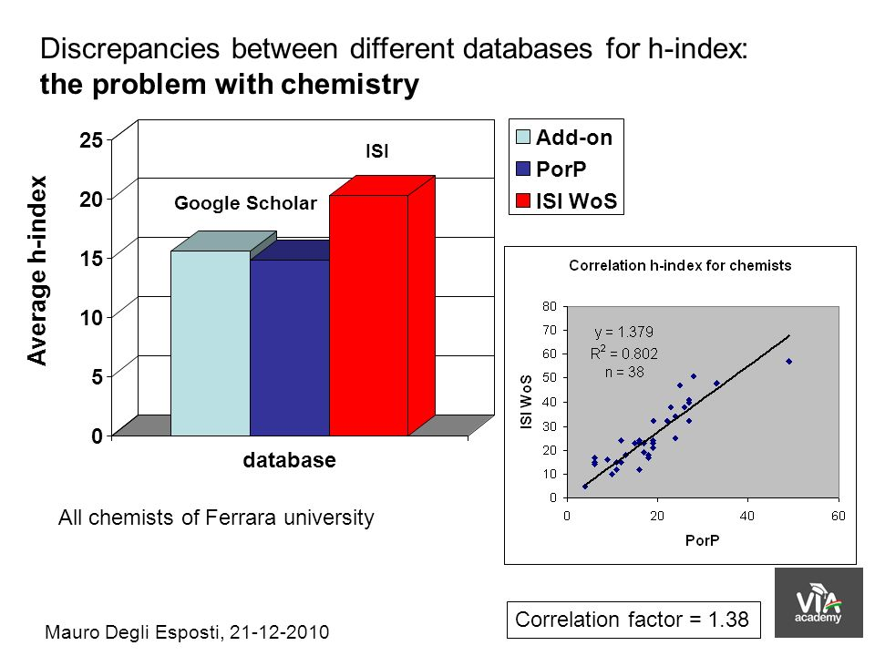 Discrepancies between different databases for h-index: the problem with chemistry Add-on PorP ISI WoS Average h-index Google Scholar 0 5 10 15 20 25 database ISI All chemists of Ferrara university Mauro Degli Esposti, 21-12-2010 Correlation factor = 1.38