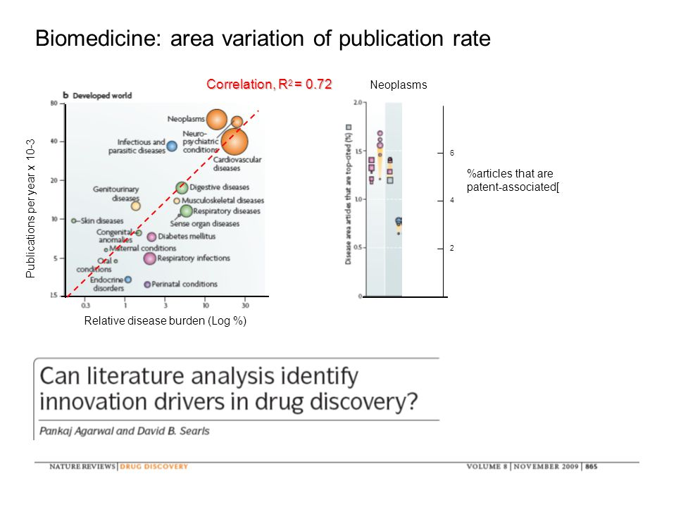 Biomedicine: area variation of publication rate Publications per year x 10-3 Relative disease burden (Log %) Correlation, R 2 = 0.72 Neoplasms 6 4 2 %articles that are patent-associated[