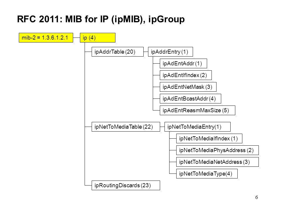 67 RFC 2013: MIB for UDP (udpMIB) udpEntry OBJECT-TYPE SYNTAX UdpEntry MAX-ACCESS not-accessible STATUS current DESCRIPTION Information about a particular current UDP listener. INDEX { udpLocalAddress, udpLocalPort } ::= { udpTable 1 } UdpEntry ::= SEQUENCE { udpLocalAddress IpAddress, udpLocalPort INTEGER }