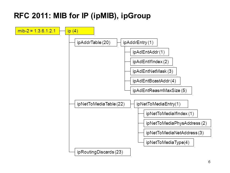 6 RFC 2011: MIB for IP (ipMIB), ipGroup mib-2 = 1.3.6.1.2.1ip (4) ipAddrTable (20)ipAddrEntry (1) ipAdEntAddr (1) ipAdEntIfIndex (2) ipAdEntNetMask (3) ipAdEntBcastAddr (4) ipAdEntReasmMaxSize (5) ipNetToMediaTable (22)ipNetToMediaEntry(1) ipNetToMediaIfIndex (1) ipNetToMediaPhysAddress (2) ipNetToMediaNetAddress (3) ipNetToMediaType(4) ipRoutingDiscards (23)
