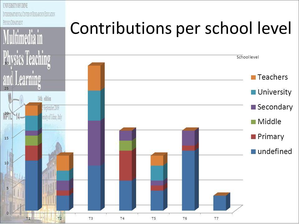 Contributions per school level