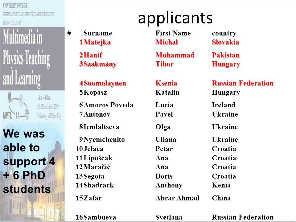 applicants #SurnameFirst Namecountry 1MatejkaMichalSlovakia 2HanifMuhammadPakistan 3SzakmányTiborHungary 4SuomolaynenKsenia Russian Federation 5Kopasz