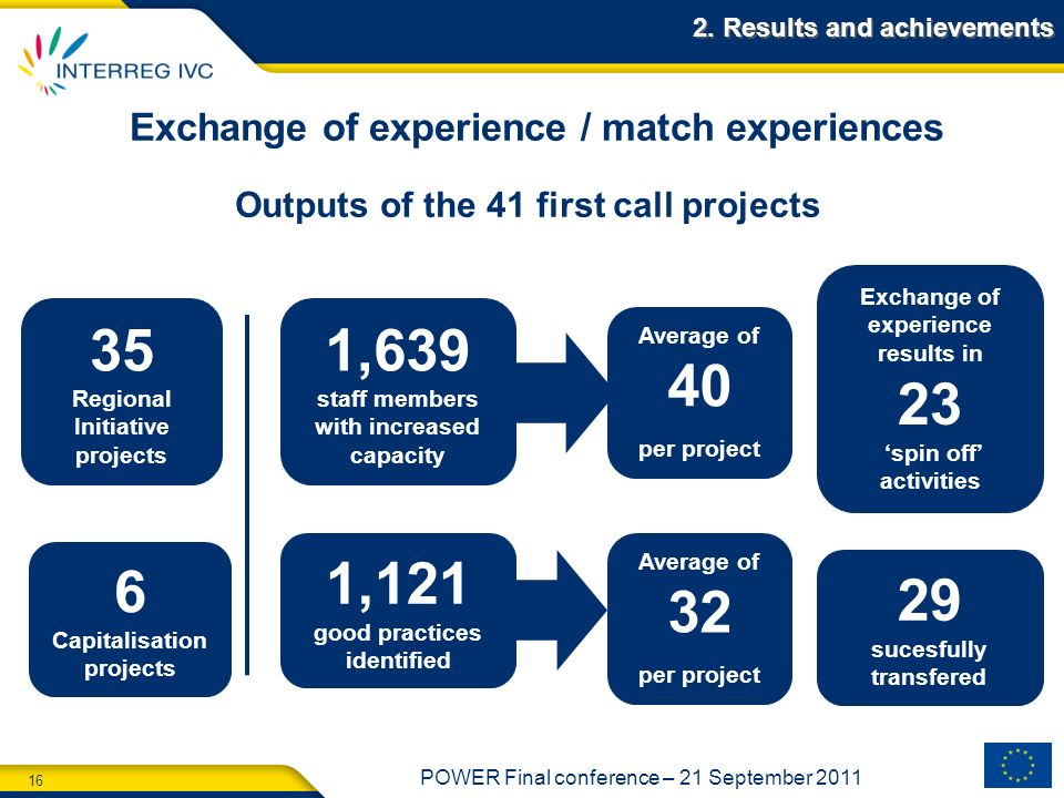 16 POWER Final conference – 21 September 2011 2. Results and achievements Outputs of the 41 first call projects Exchange of experience / match experie