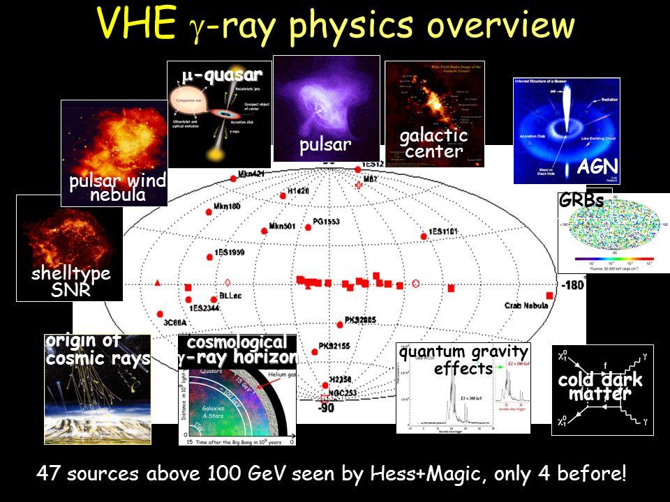 VHE -ray physics overview GRBs AGN cold dark matter quantum gravity effects origin of cosmic rayscosmological -ray horizon -ray horizon pulsar -quasar