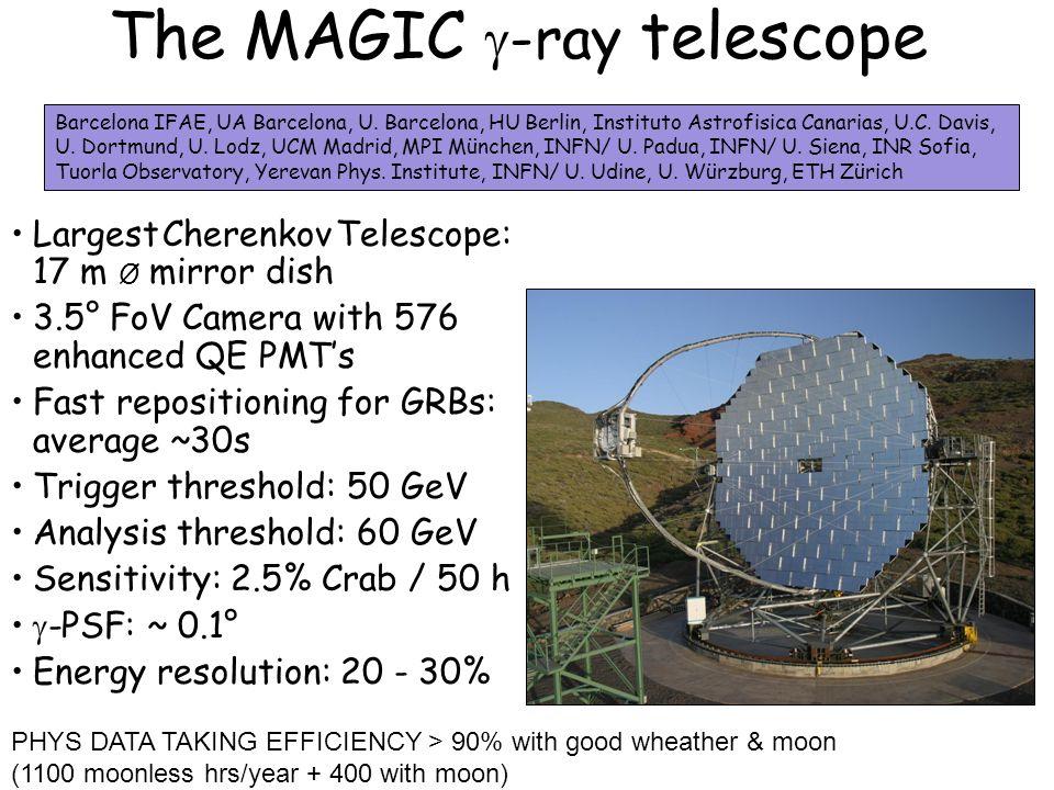 The MAGIC -ray telescope Largest Cherenkov Telescope: 17 m Ø mirror dish 3.5° FoV Camera with 576 enhanced QE PMTs Fast repositioning for GRBs: average ~30s Trigger threshold: 50 GeV Analysis threshold: 60 GeV Sensitivity: 2.5% Crab / 50 h -PSF: ~ 0.1° Energy resolution: 20 - 30% Barcelona IFAE, UA Barcelona, U.