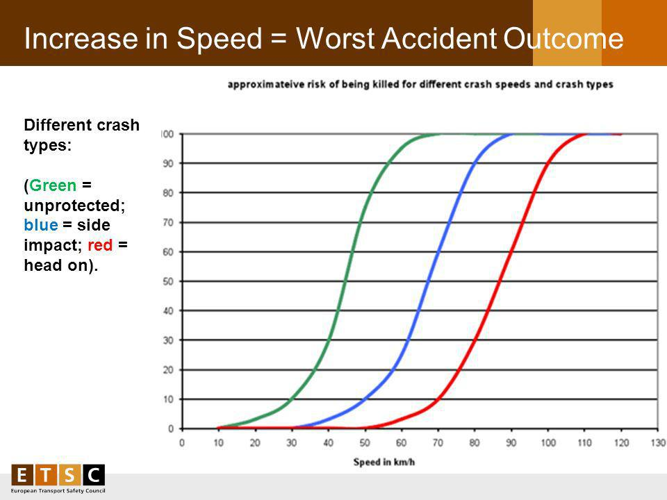 Increase in Speed = Worst Accident Outcome Different crash types: (Green = unprotected; blue = side impact; red = head on).