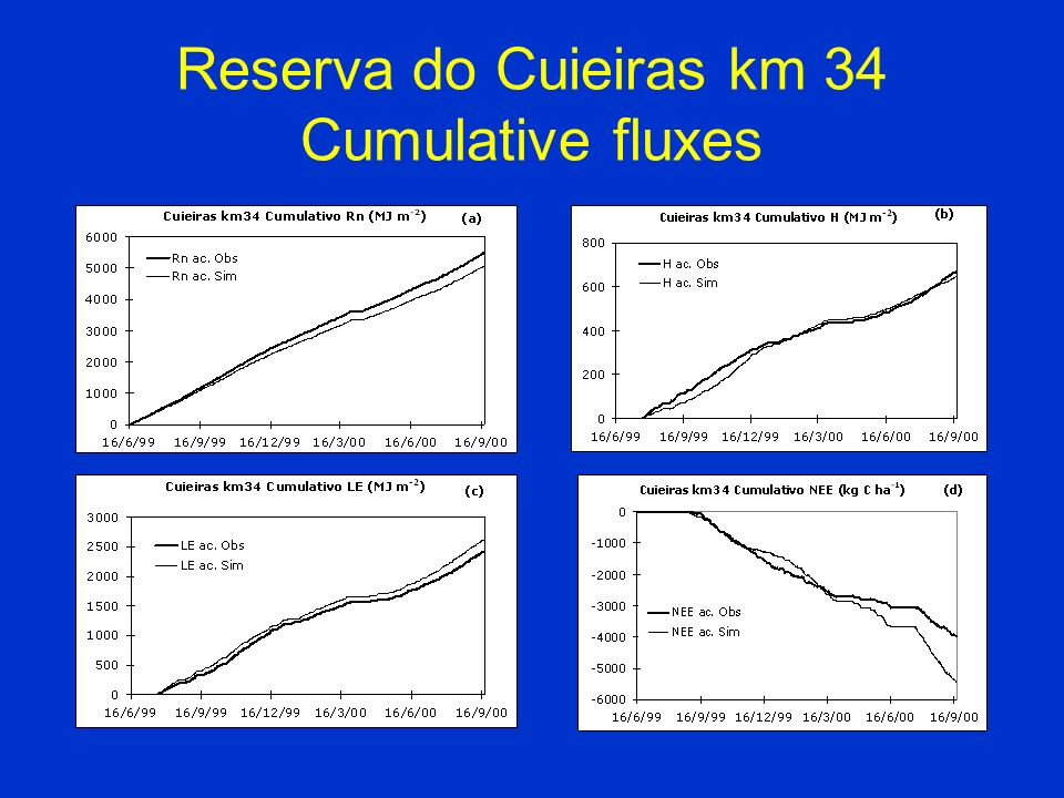 Reserva do Cuieiras km 34 Cumulative fluxes