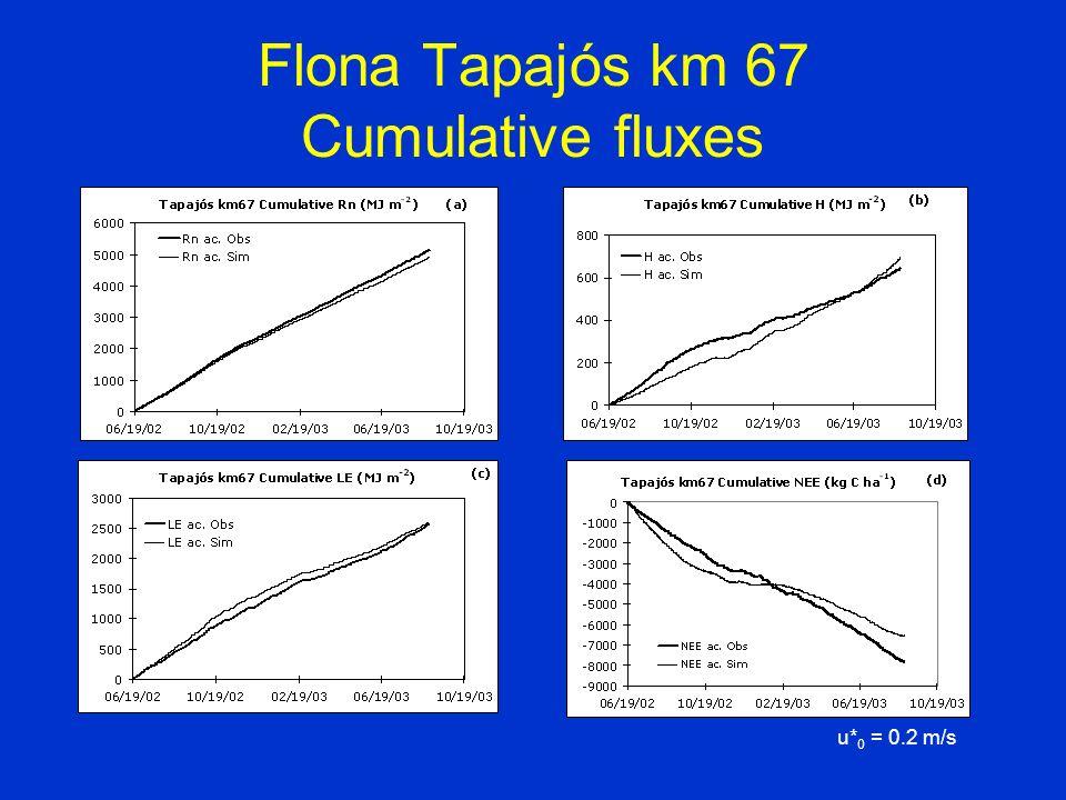 Flona Tapajós km 67 Cumulative fluxes u* 0 = 0.2 m/s