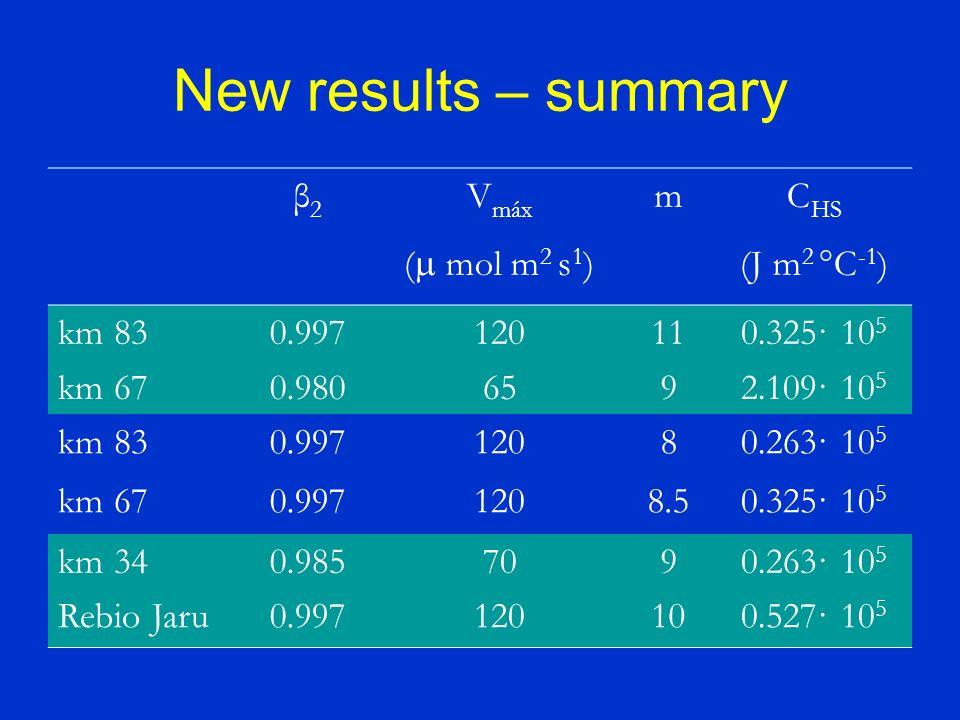New results – summary β2β2 V máx ( mol m 2 s 1 ) mC HS (J m 2 °C -1 ) km 830.997120110.325· 10 5 km 670.9806592.109· 10 5 km 830.99712080.263· 10 5 km 670.9971208.50.325· 10 5 km 340.9857090.263· 10 5 Rebio Jaru0.997120100.527· 10 5