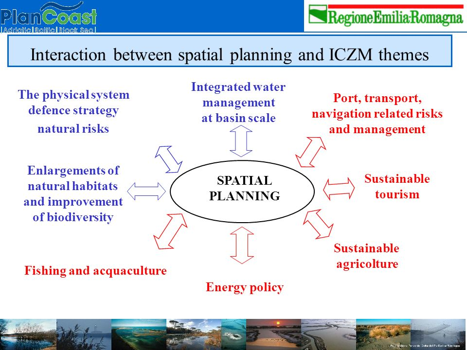 SPATIAL PLANNING The physical system defence strategy natural risks Integrated water management at basin scale Port, transport, navigation related risks and management Enlargements of natural habitats and improvement of biodiversity Sustainable tourism Fishing and acquaculture Sustainable agricolture Energy policy Interaction between spatial planning and ICZM themes